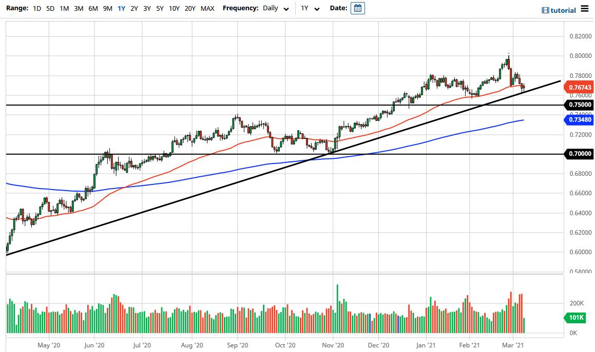 Grafik AUD / USD