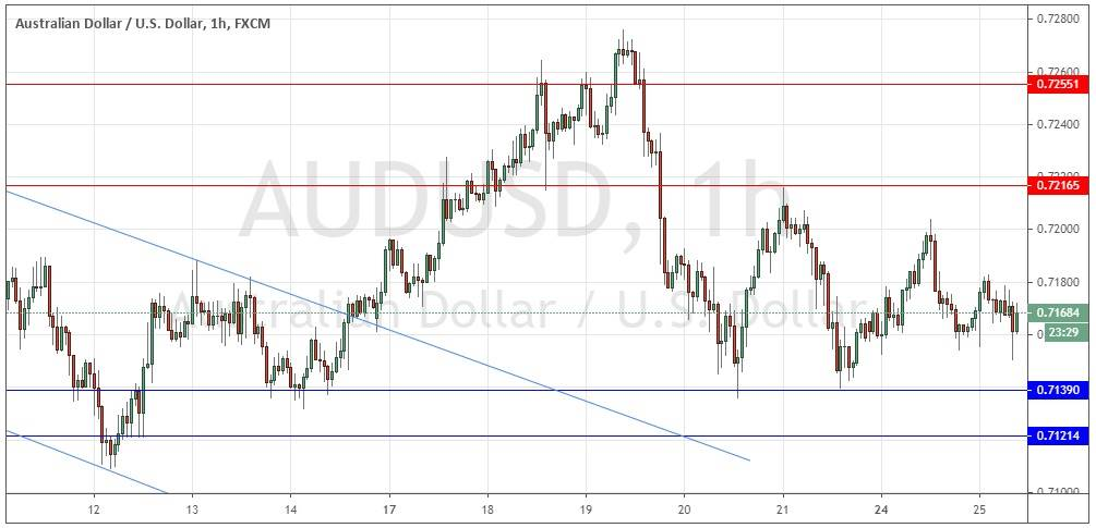 AUD/USD Forex Signal: Consolidation Continues