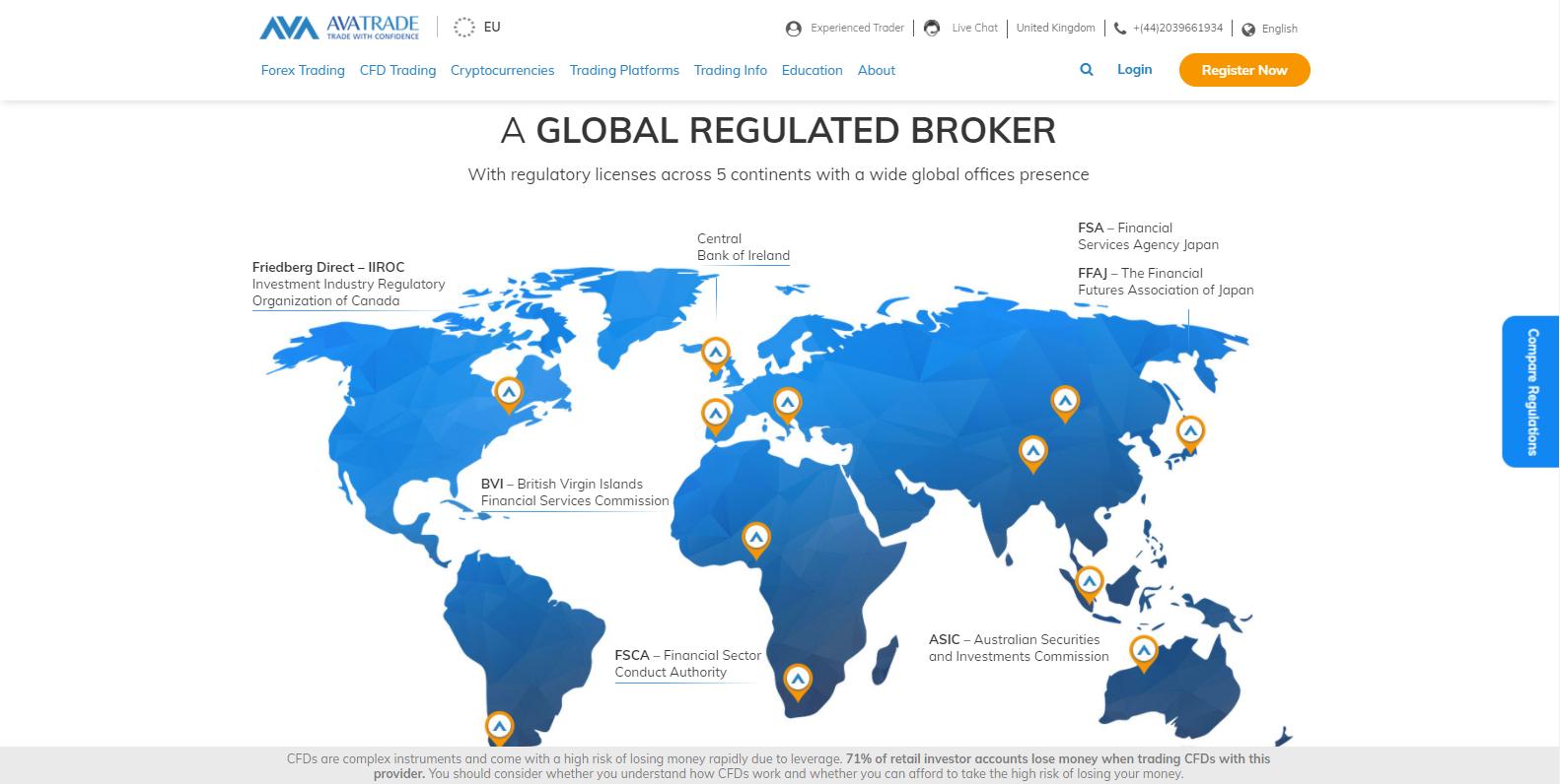 AvaTrade regulators