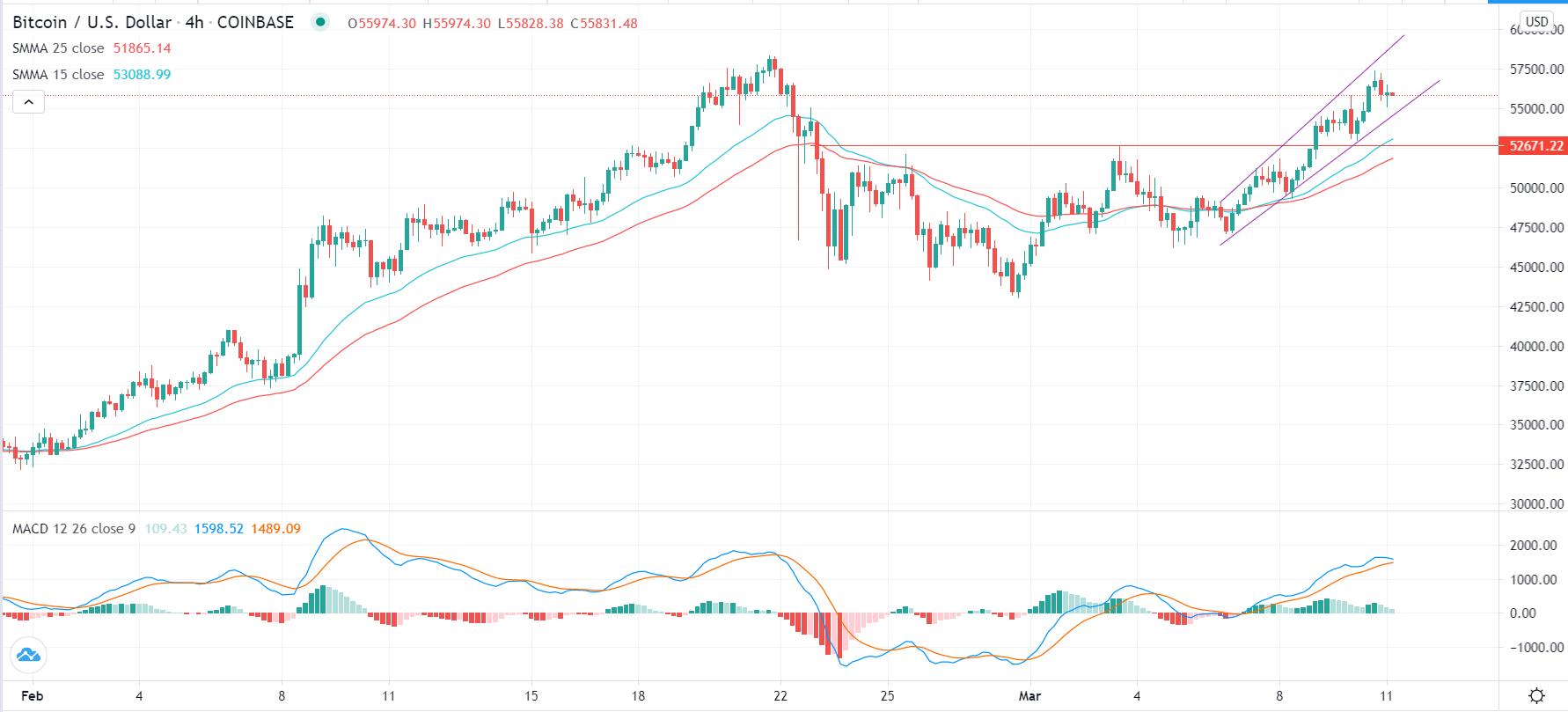 Grafik BTC / USD