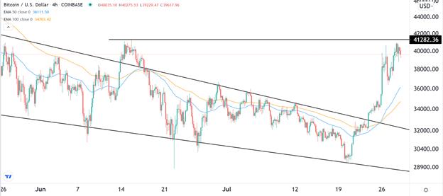 BTC/USD Forex Signal: Bitcoin Nears Key Resistance