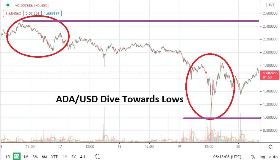 ADA / USD