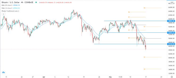 BTC/USD Signal