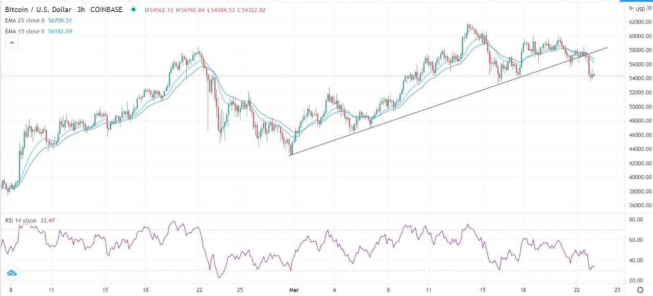 Sinyal BTC / USD