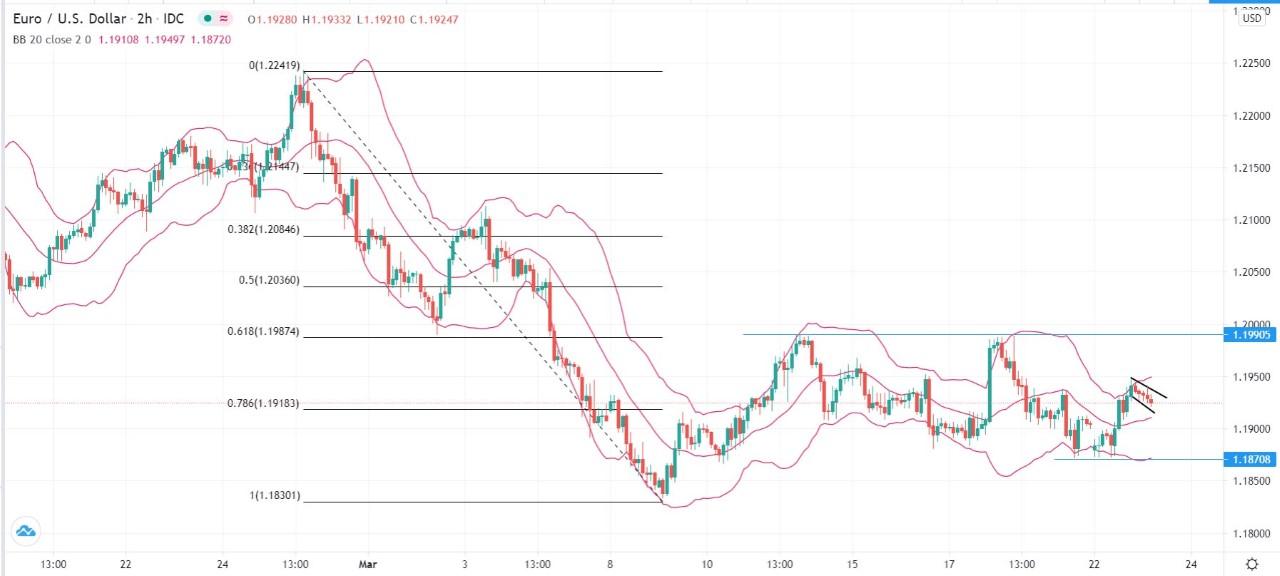 Sinyal EUR / USD