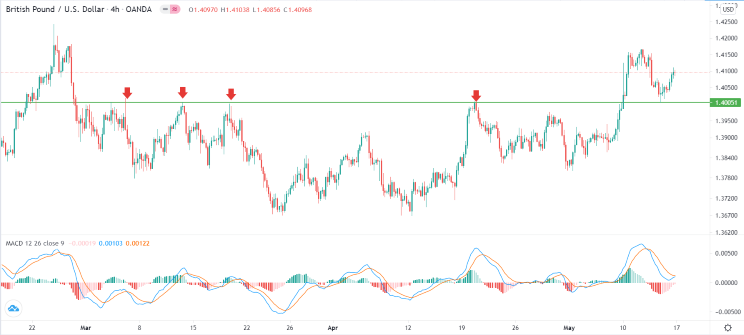 GBP/USD Signal