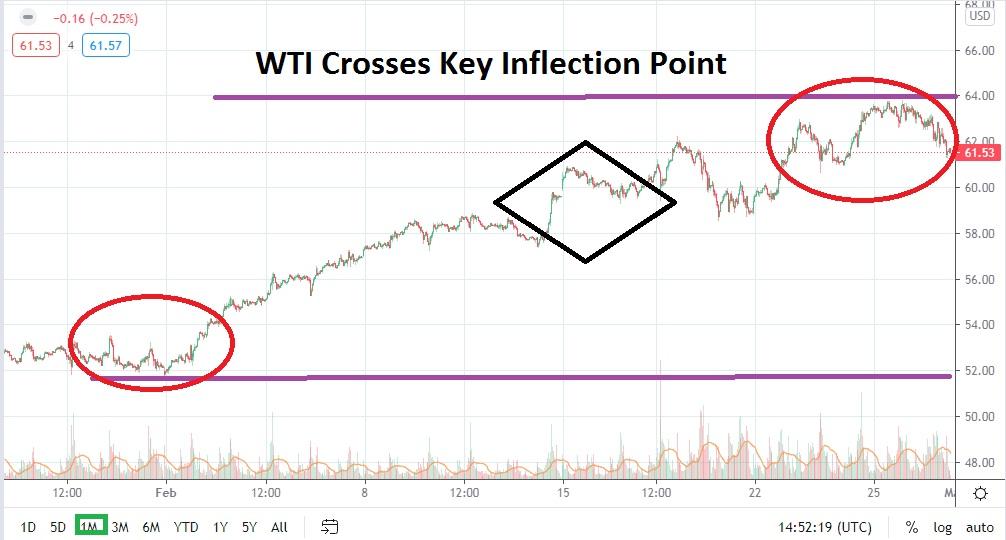 WTI Crude Oil March 2021