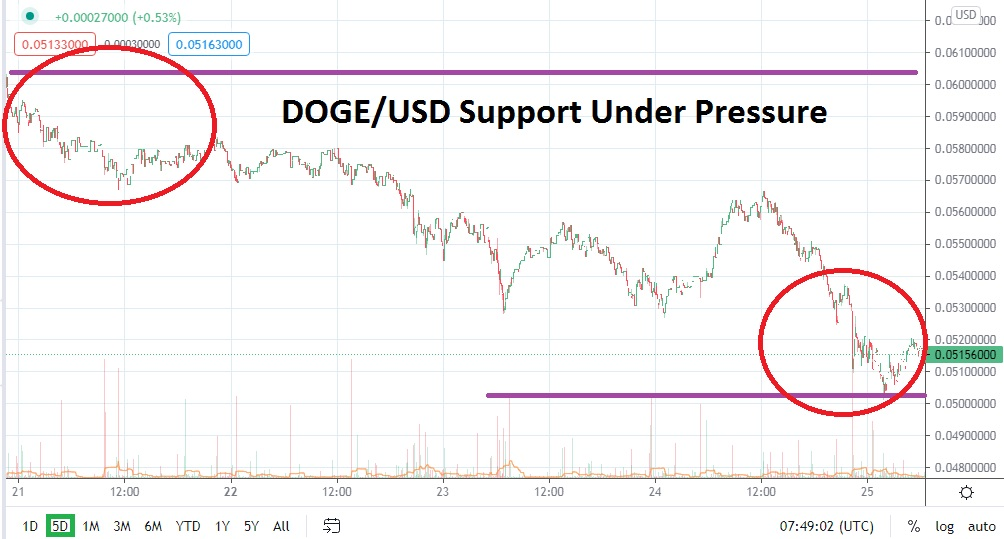 DOGE/USD
