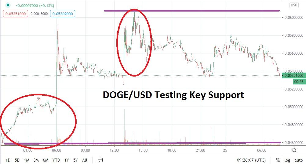 Doge/USD chart