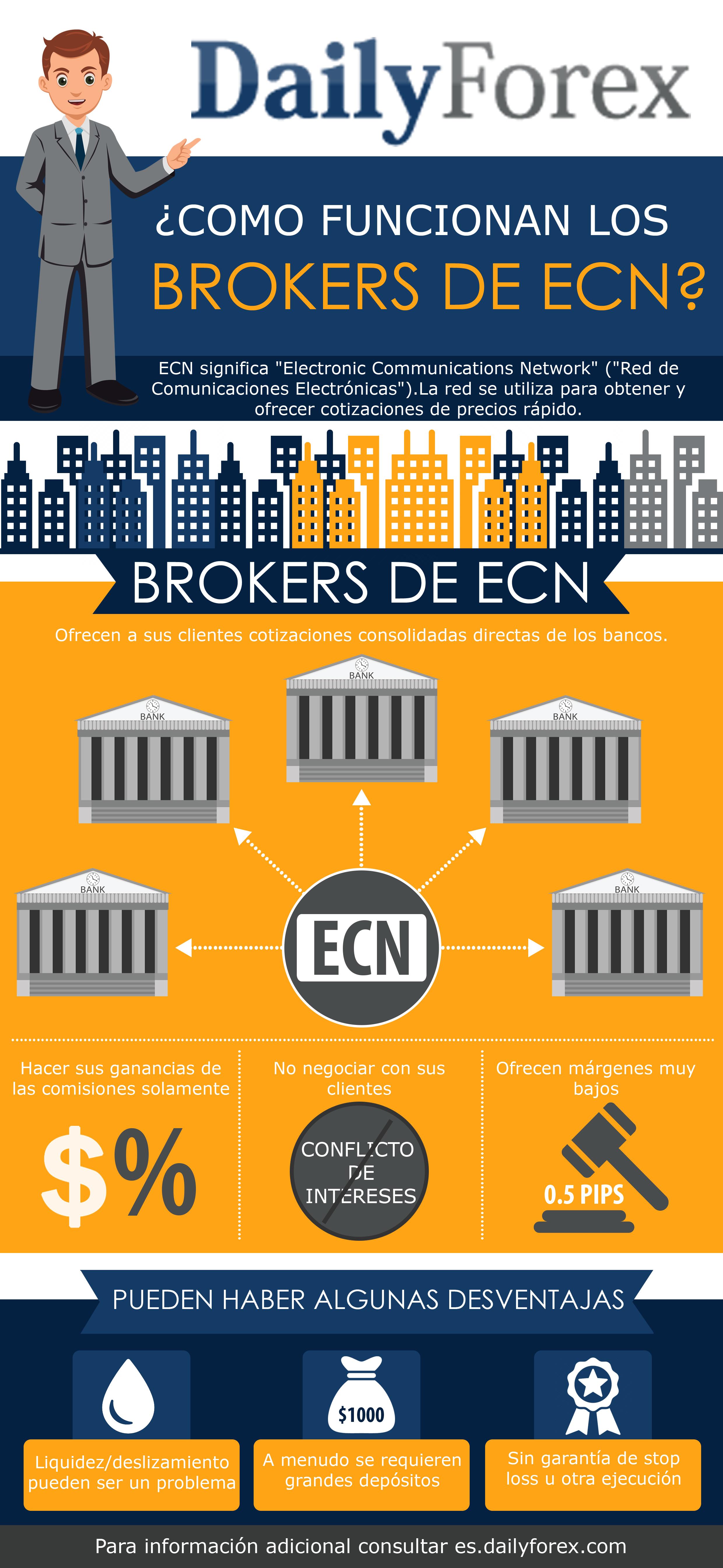 ¿Como funcionan los Broker de Forex con cuenta ECN?