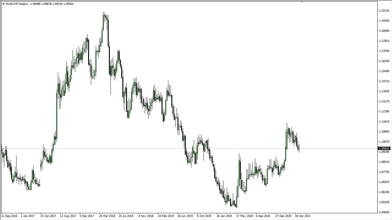 EUR/CHF Weekly Chart