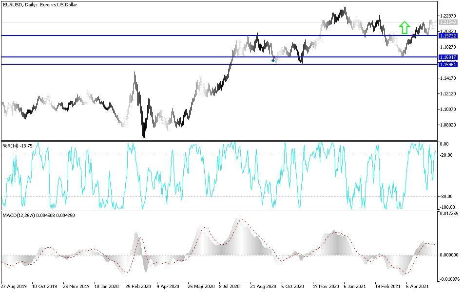 EUR/USD Technical Analysis: Trend Still Bullish