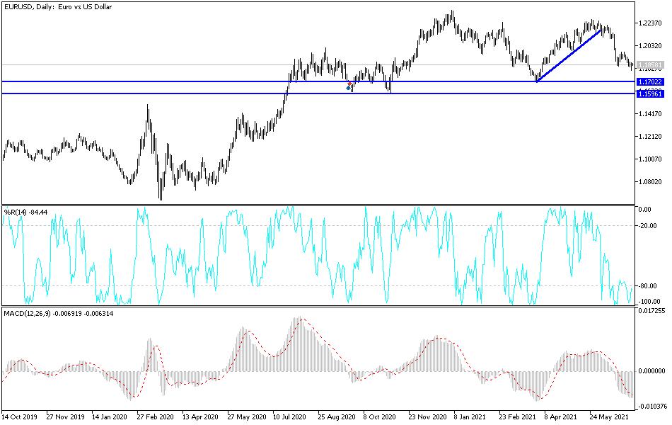 EUR/USD Technical Analysis: Bearish Pressure Still Exists