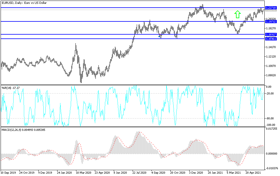 EUR/USD Technical Analysis: Return of Bull's Control