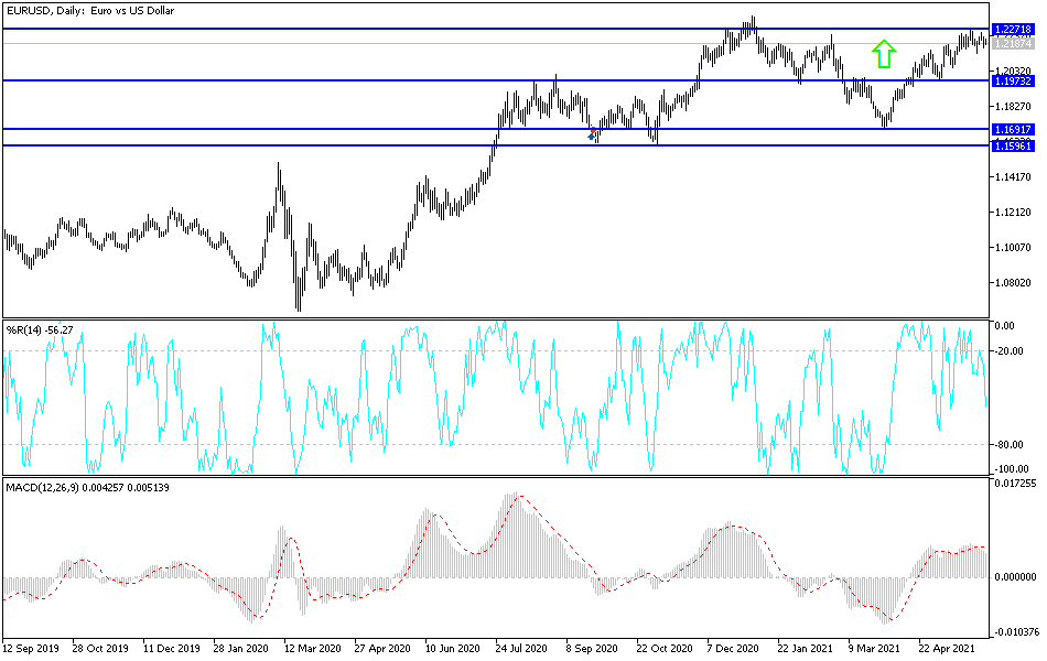 EUR/USD Technical Analysis: Limited Selling Pressure