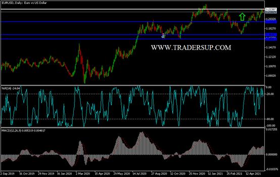 EUR/USD Technical Analysis: Bullish Stability Ahead