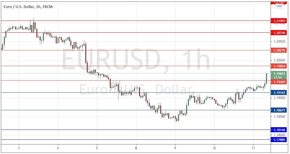 Grafik EUR / USD