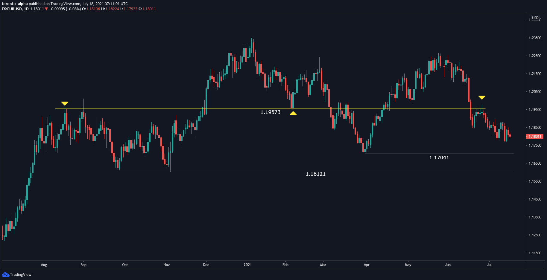 EUR / USD daily chart