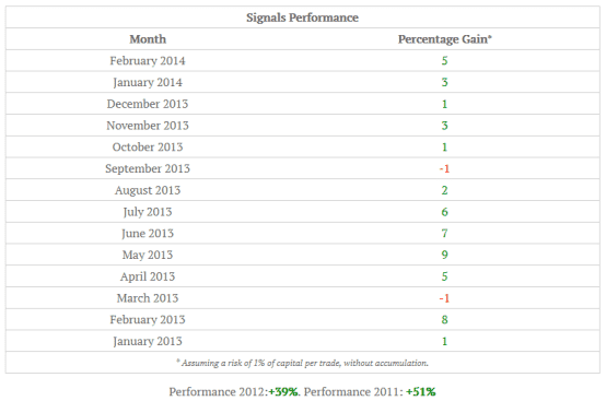 ForexSignalz Performance