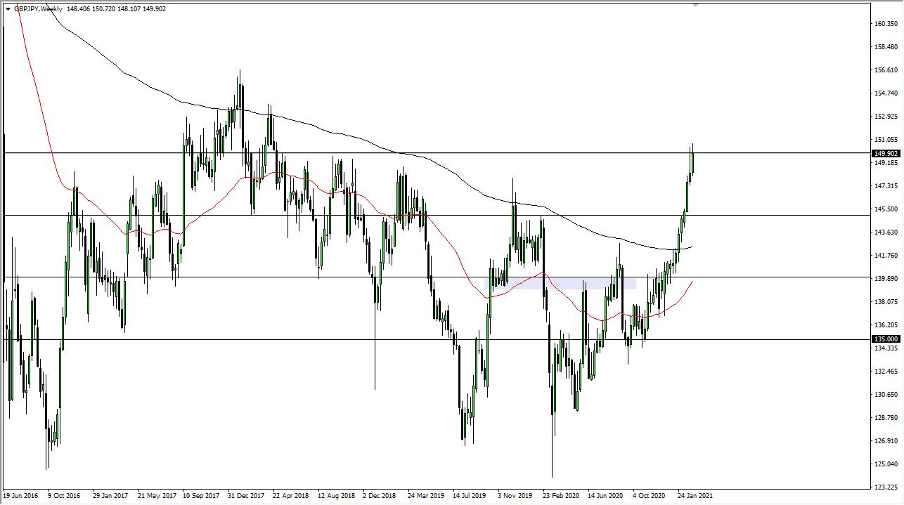 GBP / JPY mingguan
