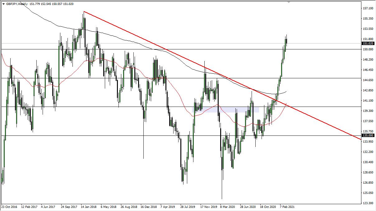 Grafik mingguan GBP / JPY