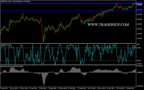 GBP/USD Technical Analysis: Selling is Still Strong