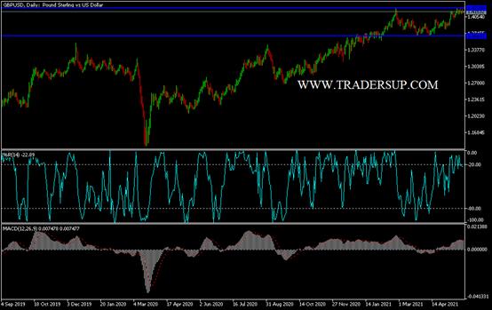 GBP/USD Technical Analysis: COVID-19 Concerns Threaten Gains