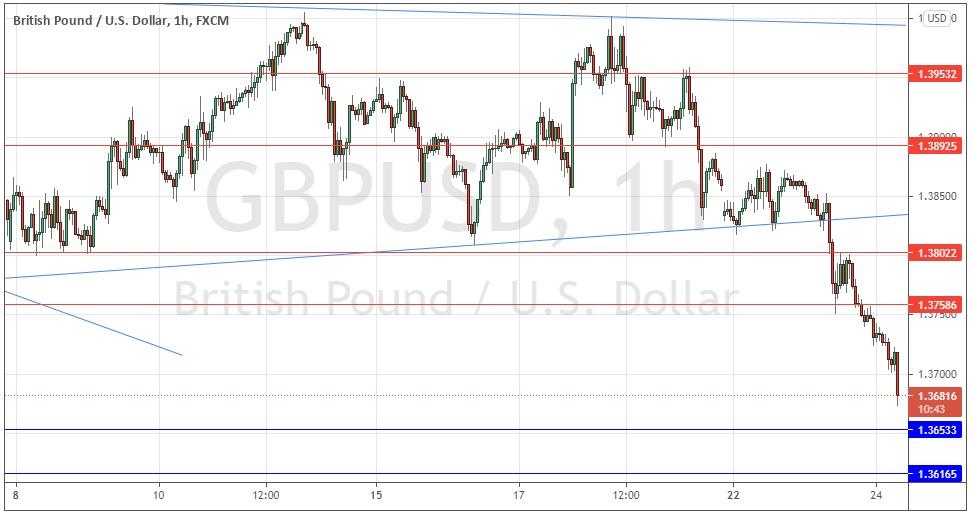 GBP/USD Forex Signal: Bearish Triangle Breakdown