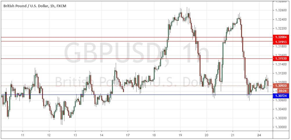 GBP/USD Forex Signal: Strong Bearish Pressure