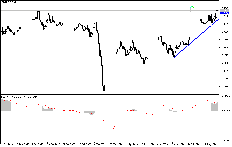 GBP/USD Technical Analysis: Strong Bullish Trend