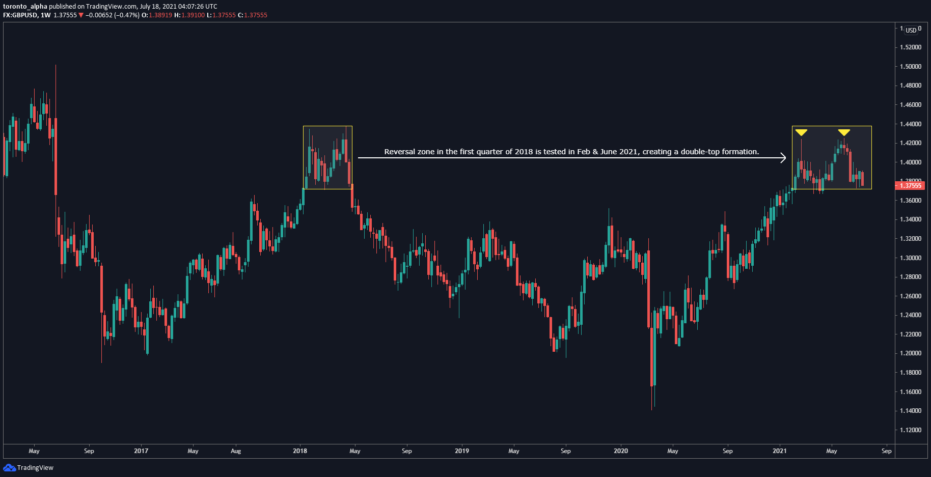 GBP / USD weekly chart