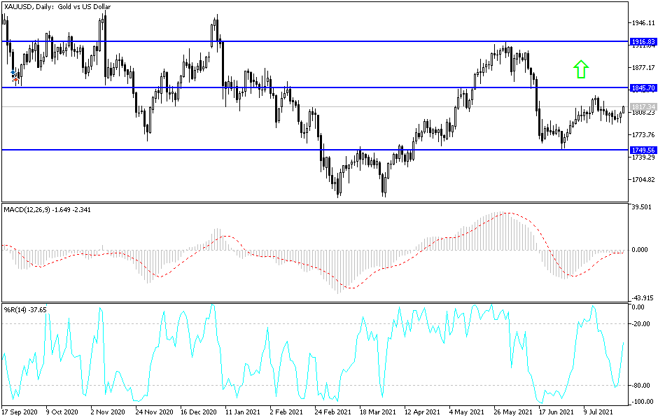 Gold Technical Analysis: Benefitting from USD Weakness
