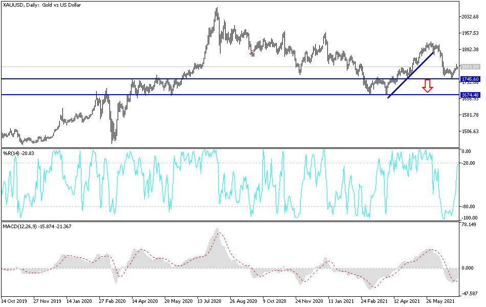 Gold Technical Analysis: Supporting the Bullish Trend