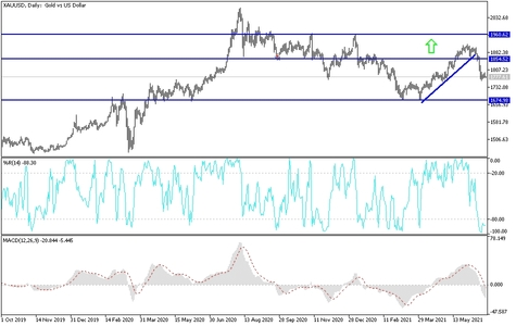 Gold Technical Analysis: USD Strength Weakens Gold