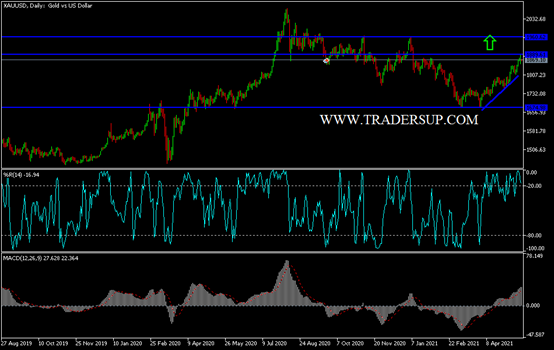Gold Technical Analysis: USD Recovery, Halts Gains
