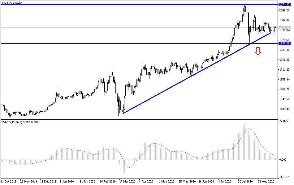 Gold Technical Analysis: Upward Momentum