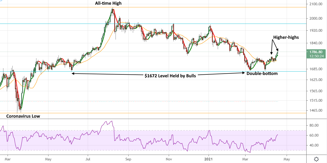 Gold finds support