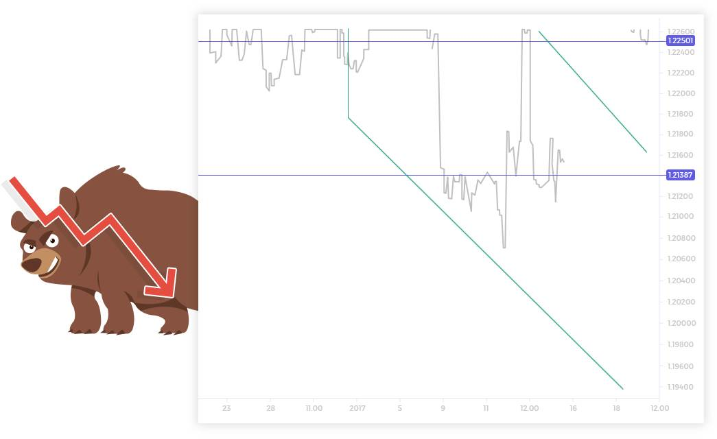 Descending trend line – swing lows