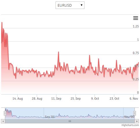 FinPro Trading Charts