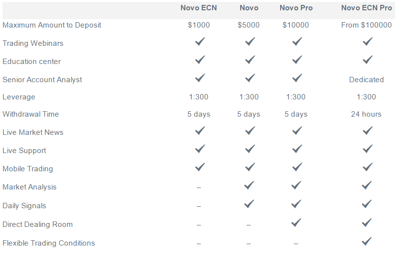 Account Types Comparison