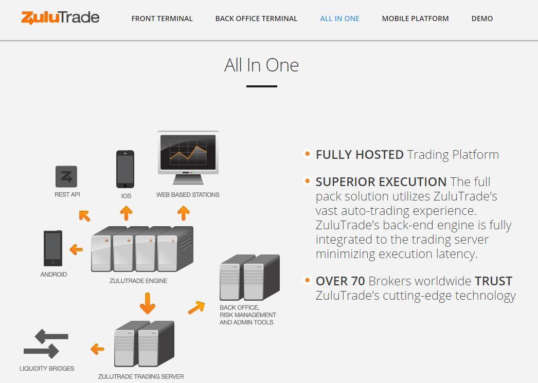ZuluTrade Full Pack Platform