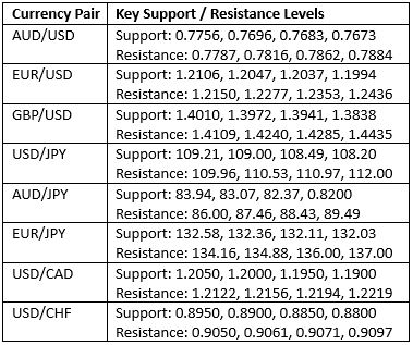 Key Support and Resistance Levels