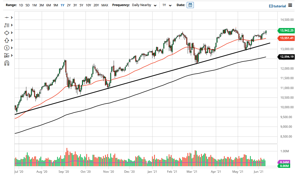 NASDAQ 100 Forecast: Closing Near All-time Highs