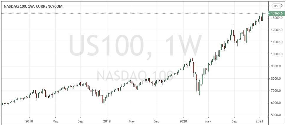 NASDAQ 100 Index weekly chart