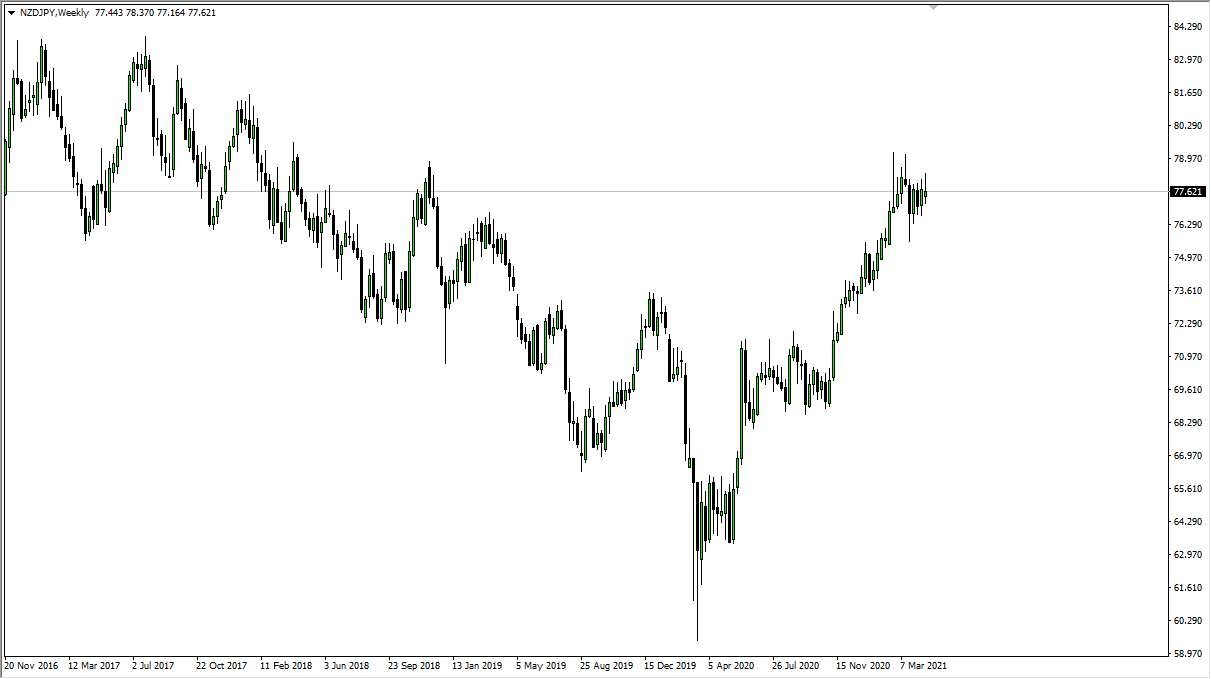 NZD/JPY Weekly Chart