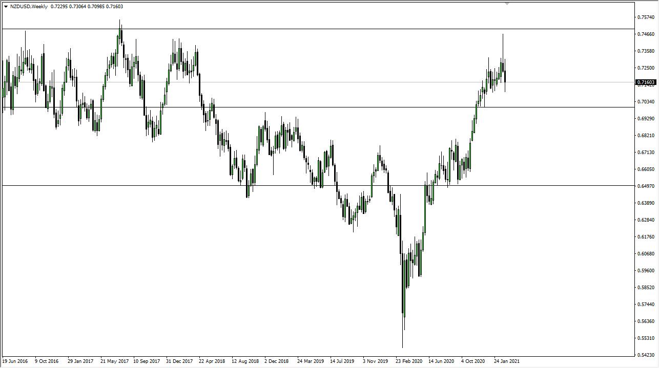 NZD / USD mingguan