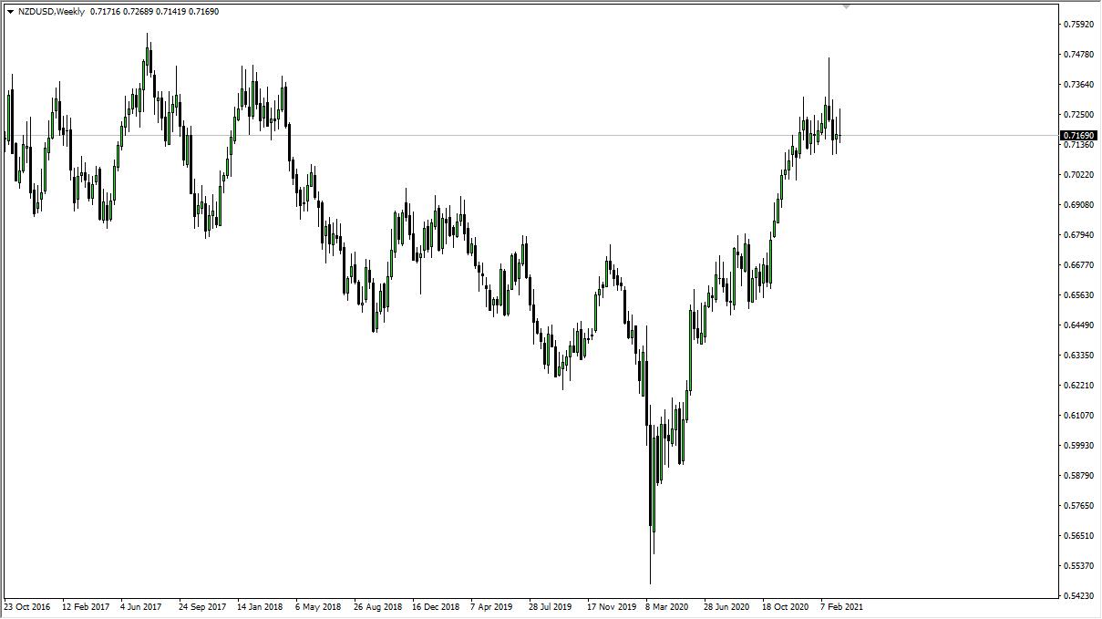 Grafik mingguan NZD / USD