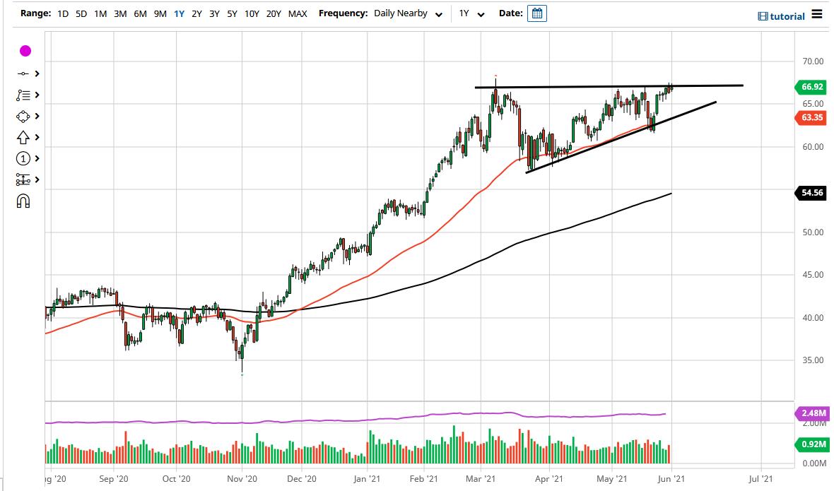 Market Presses Top of Triangle