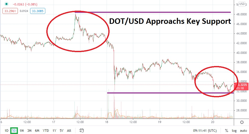 DOT/USD