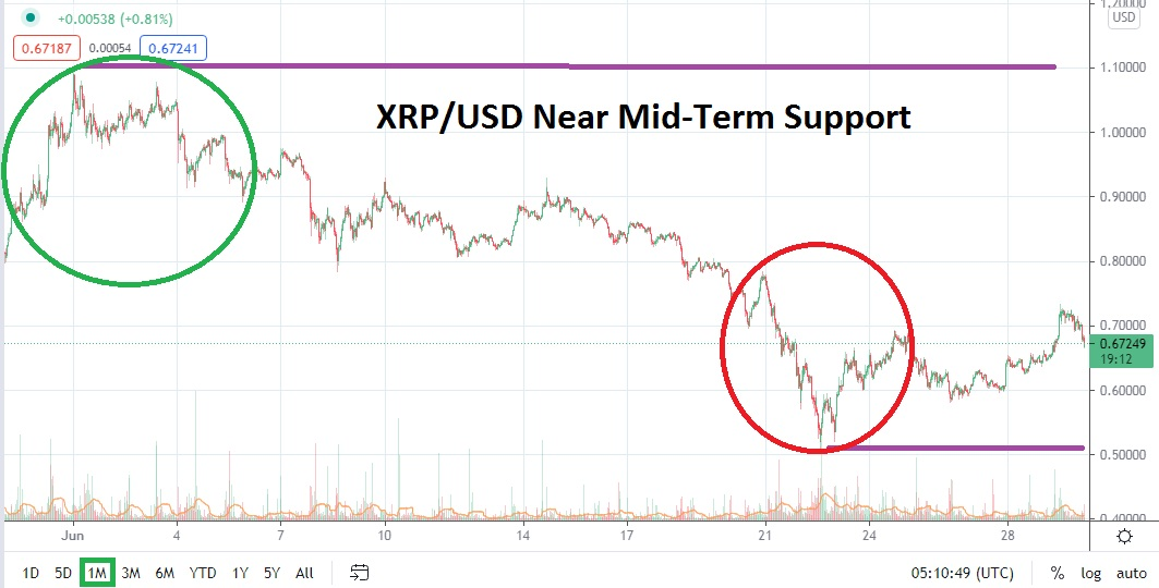 XRP/USD July 2021 Monthly